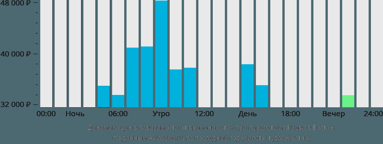 Динамика цен в зависимости от времени вылета из Киева в Бостон