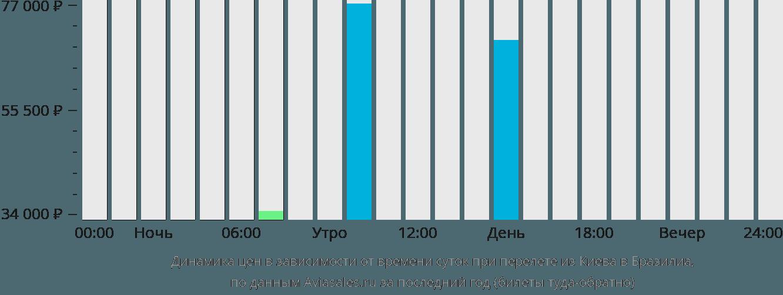 Динамика цен в зависимости от времени вылета из Киева в Бразилиа