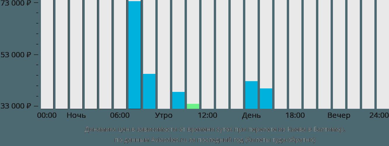 Динамика цен в зависимости от времени вылета из Киева в Балтимор