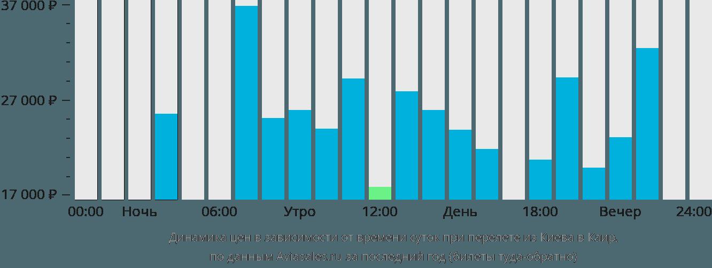 Динамика цен в зависимости от времени вылета из Киева в Каир