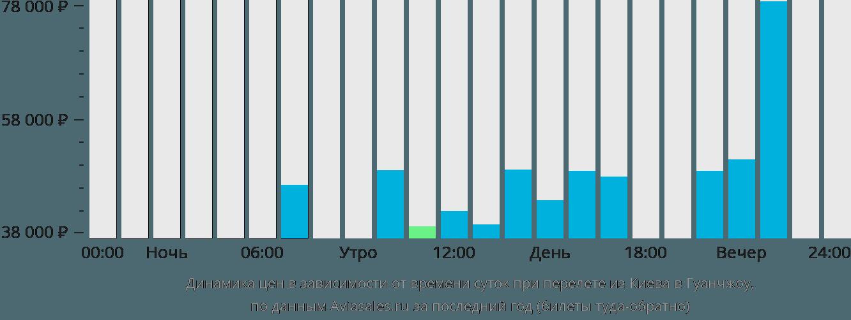 Динамика цен в зависимости от времени вылета из Киева в Гуанчжоу