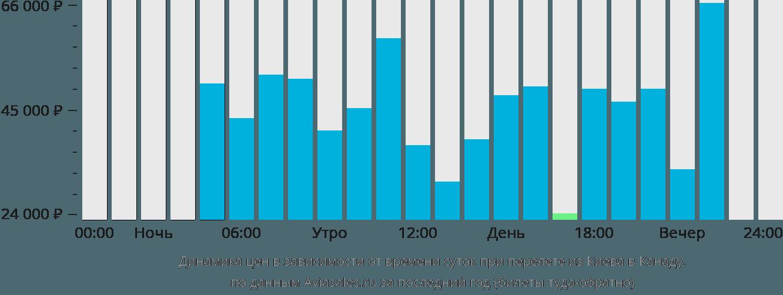 Динамика цен в зависимости от времени вылета из Киева в Канаду
