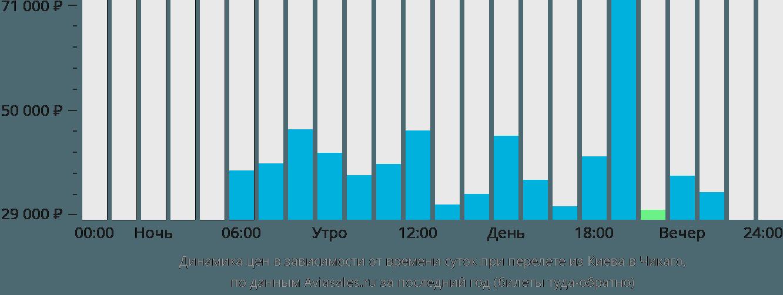 Динамика цен в зависимости от времени вылета из Киева в Чикаго