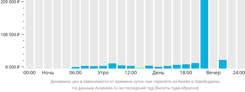Динамика цен в зависимости от времени вылета из Киева в Швейцарию