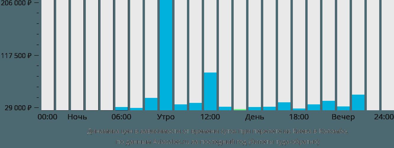 Динамика цен в зависимости от времени вылета из Киева в Коломбо