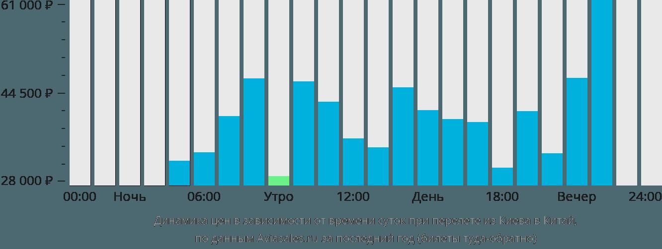 Динамика цен в зависимости от времени вылета из Киева в Китай