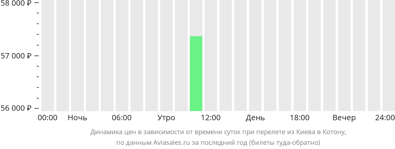 Динамика цен в зависимости от времени вылета из Киева в Котону
