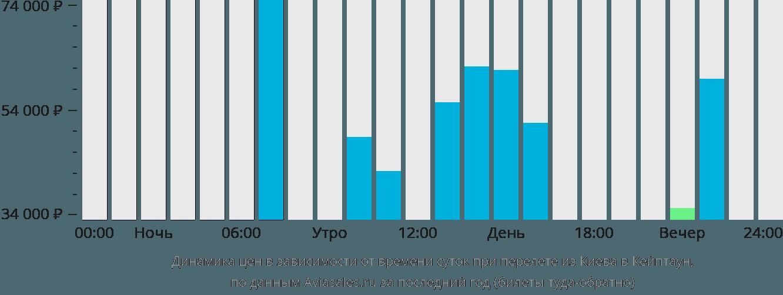 Динамика цен в зависимости от времени вылета из Киева в Кейптаун
