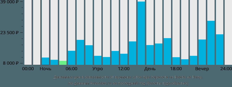 Динамика цен в зависимости от времени вылета из Киева на Кипр