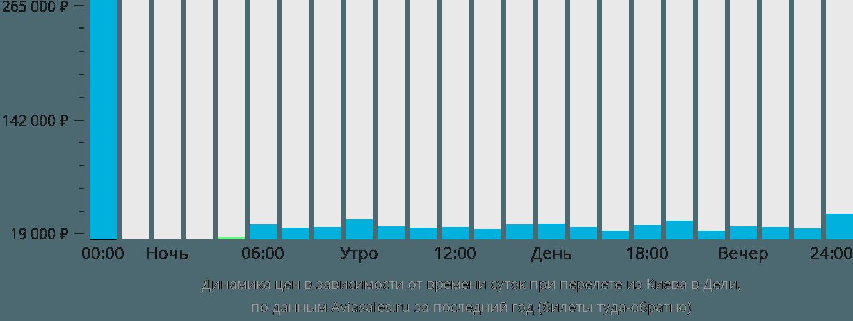 Динамика цен в зависимости от времени вылета из Киева в Дели
