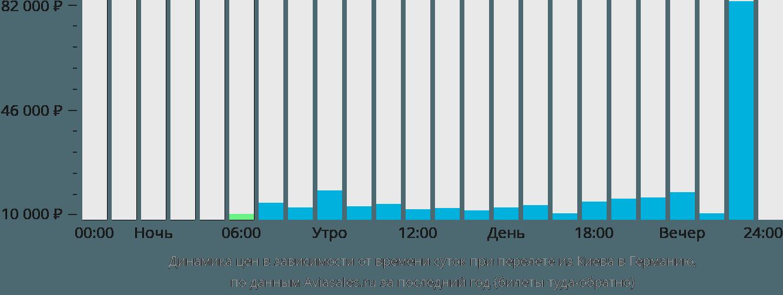 Динамика цен в зависимости от времени вылета из Киева в Германию