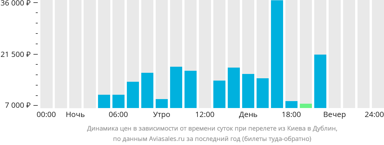 Динамика цен в зависимости от времени вылета из Киева в Дублин