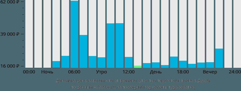 Динамика цен в зависимости от времени вылета из Киева в Дубай
