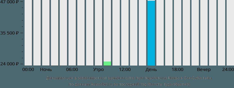 Динамика цен в зависимости от времени вылета из Киева в Сан-Себастьян