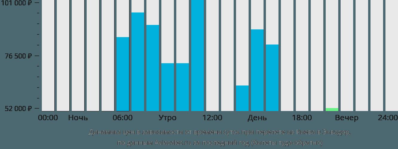 Динамика цен в зависимости от времени вылета из Киева в Эквадор