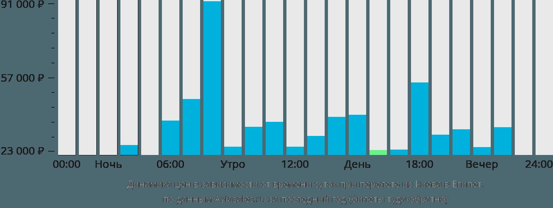 Динамика цен в зависимости от времени вылета из Киева в Египет