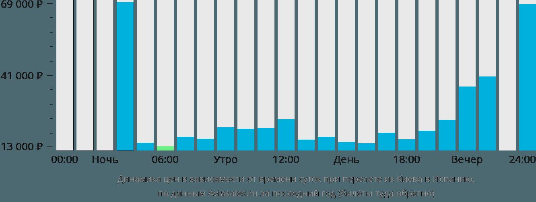 Динамика цен в зависимости от времени вылета из Киева в Испанию