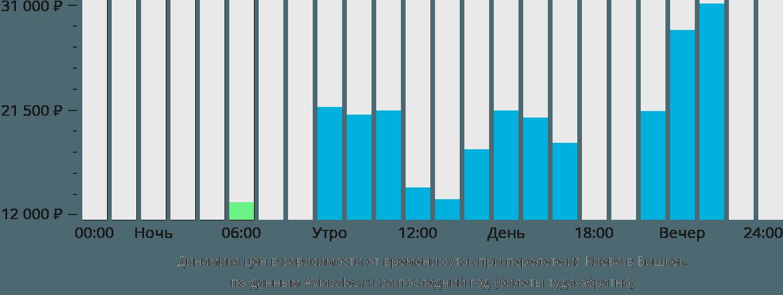 Динамика цен в зависимости от времени вылета из Киева в Бишкек