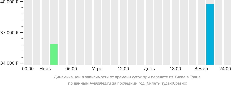 Динамика цен в зависимости от времени вылета из Киева в Граца