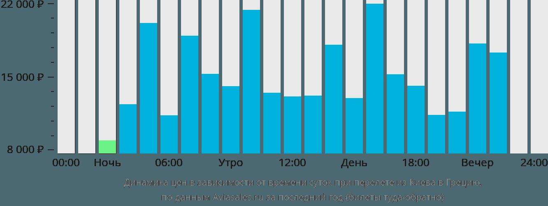 Динамика цен в зависимости от времени вылета из Киева в Грецию