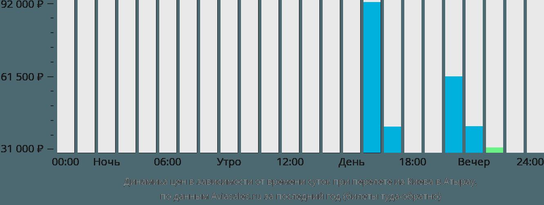 Динамика цен в зависимости от времени вылета из Киева в Атырау