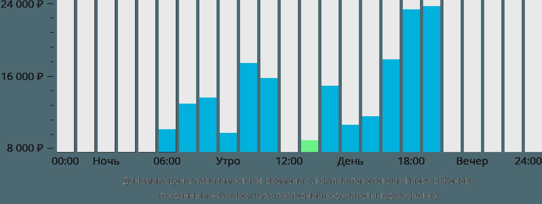 Динамика цен в зависимости от времени вылета из Киева в Женеву