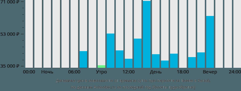 Динамика цен в зависимости от времени вылета из Киева в Ханой