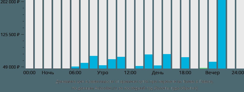 Динамика цен в зависимости от времени вылета из Киева в Гавану