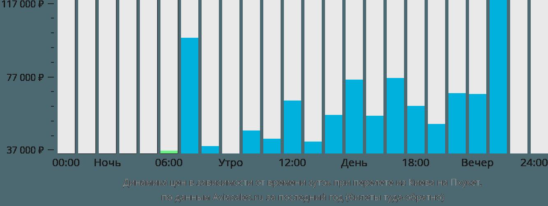 Динамика цен в зависимости от времени вылета из Киева на Пхукет