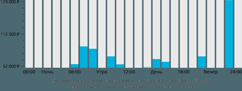 Динамика цен в зависимости от времени вылета из Киева в Гонолулу