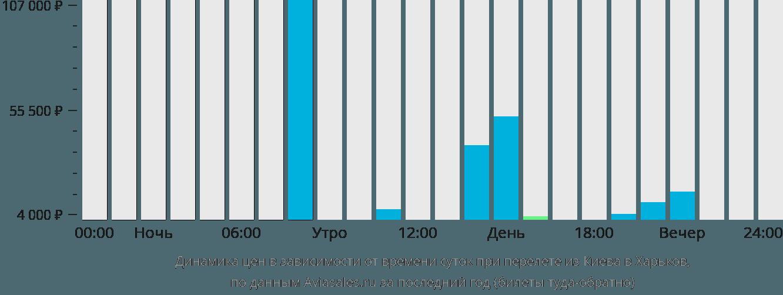 Динамика цен в зависимости от времени вылета из Киева в Харьков