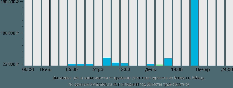 Динамика цен в зависимости от времени вылета из Киева на Ибицу