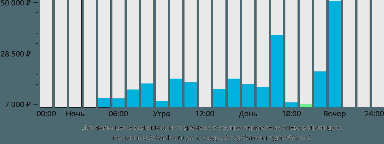 Динамика цен в зависимости от времени вылета из Киева в Ирландию