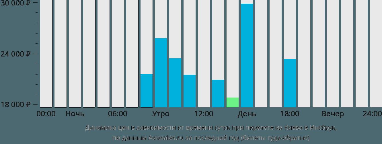 Динамика цен в зависимости от времени вылета из Киева в Инсбрук