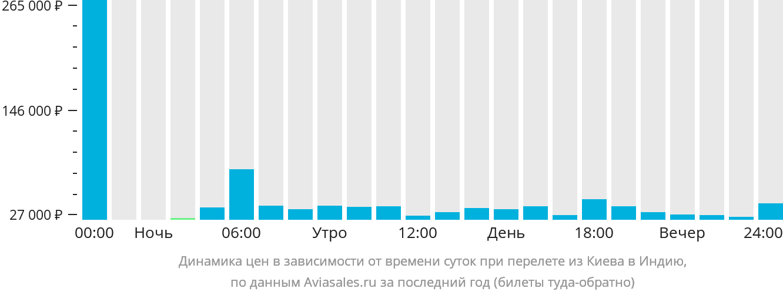 Динамика цен в зависимости от времени вылета из Киева в Индию