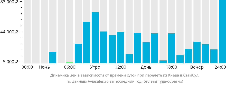 Динамика цен в зависимости от времени вылета из Киева в Стамбул