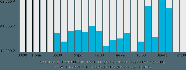 Динамика цен в зависимости от времени вылета из Киева в Исландию