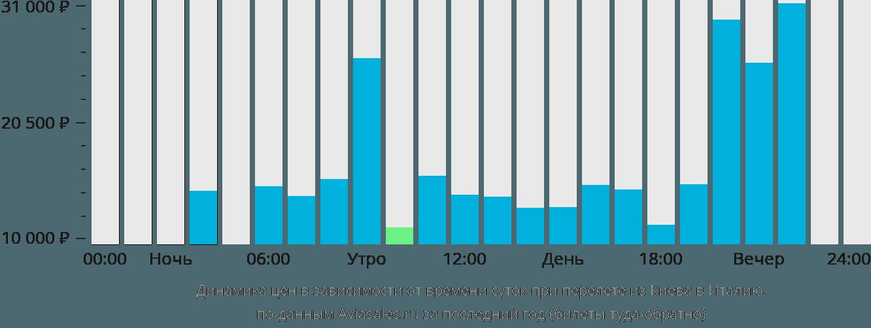 Динамика цен в зависимости от времени вылета из Киева в Италию