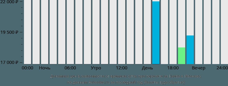 Динамика цен в зависимости от времени вылета из Киева в Иваново
