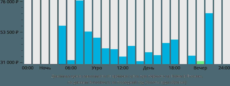 Динамика цен в зависимости от времени вылета из Киева в Японию