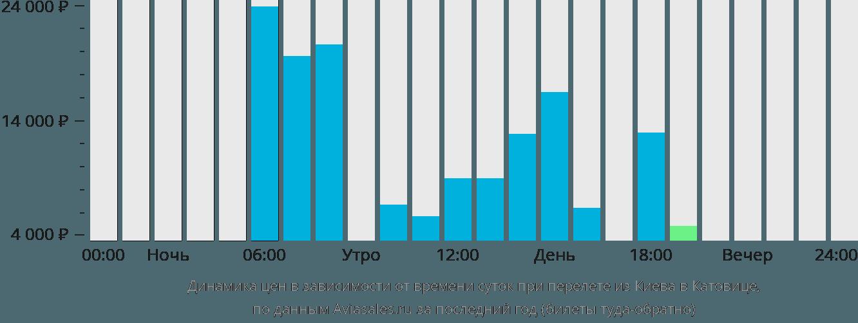 Динамика цен в зависимости от времени вылета из Киева в Катовице