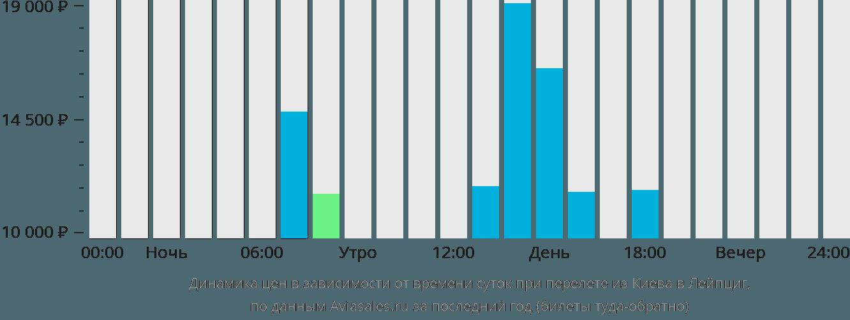 Динамика цен в зависимости от времени вылета из Киева в Лейпциг