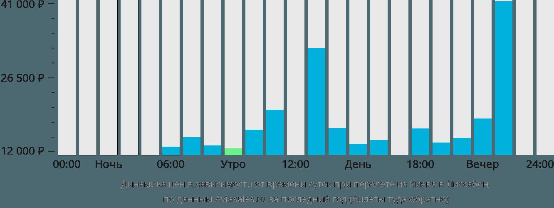 Динамика цен в зависимости от времени вылета из Киева в Лиссабон