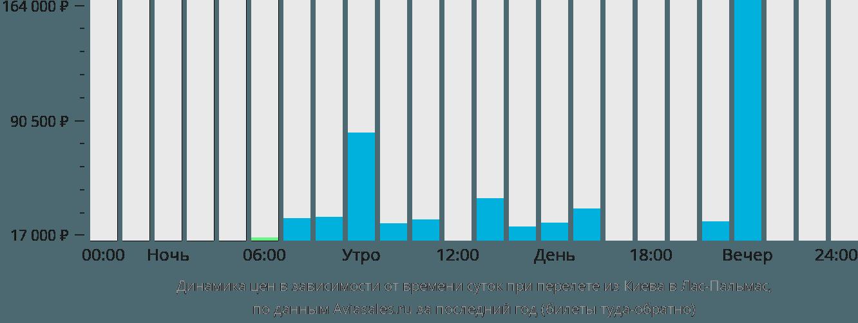 Динамика цен в зависимости от времени вылета из Киева в Лас-Пальмас
