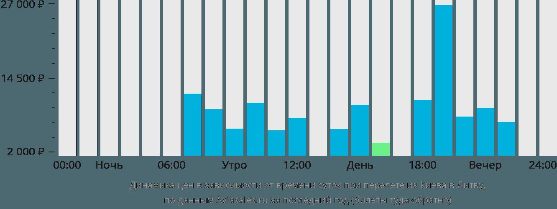 Динамика цен в зависимости от времени вылета из Киева в Литву