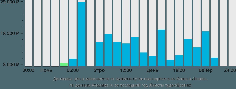 Динамика цен в зависимости от времени вылета из Киева в Латвию