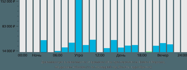 Динамика цен в зависимости от времени вылета из Киева в Марокко