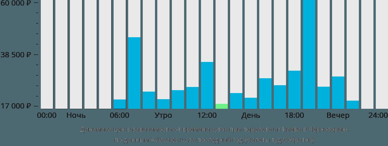 Динамика цен в зависимости от времени вылета из Киева в Черногорию