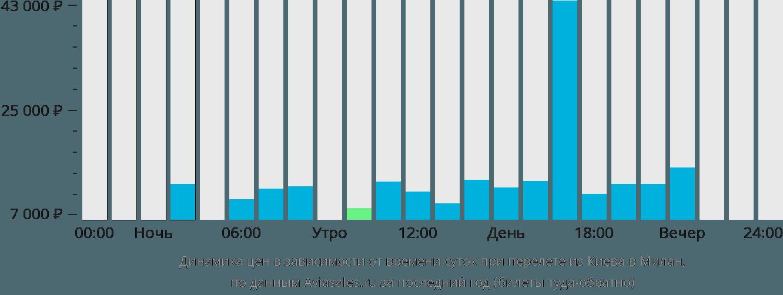 Динамика цен в зависимости от времени вылета из Киева в Милан