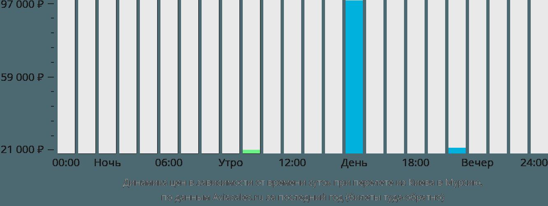 Динамика цен в зависимости от времени вылета из Киева в Мурсию